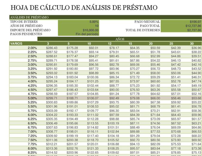 Hoja de cálculo de análisis de préstamo