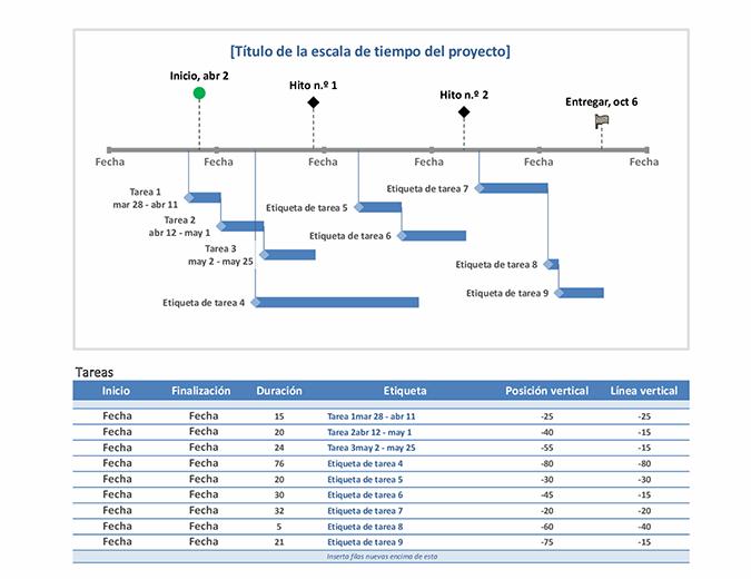 Línea de tiempo de tareas e hitos de un proyecto