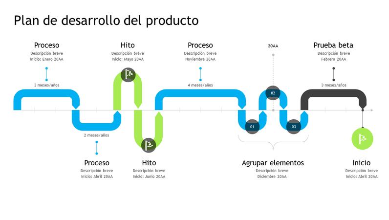 Escala de tiempo de plan de desarrollo del producto