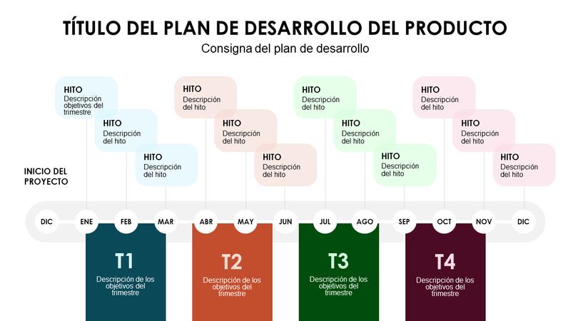 Escala de tiempo de plan de desarrollo del producto trimestral