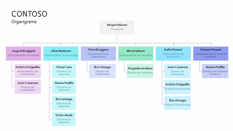 Organigrama codificado por colores