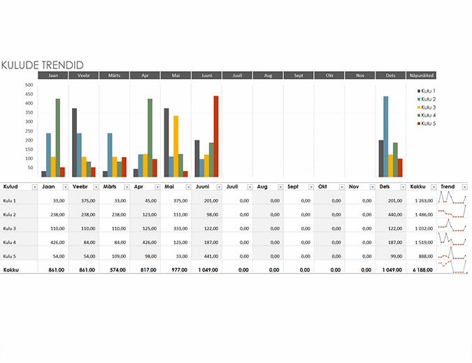 Kulueelarve trendid