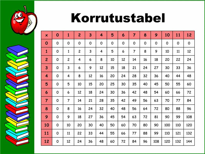Korrutustabel (12 x 12)