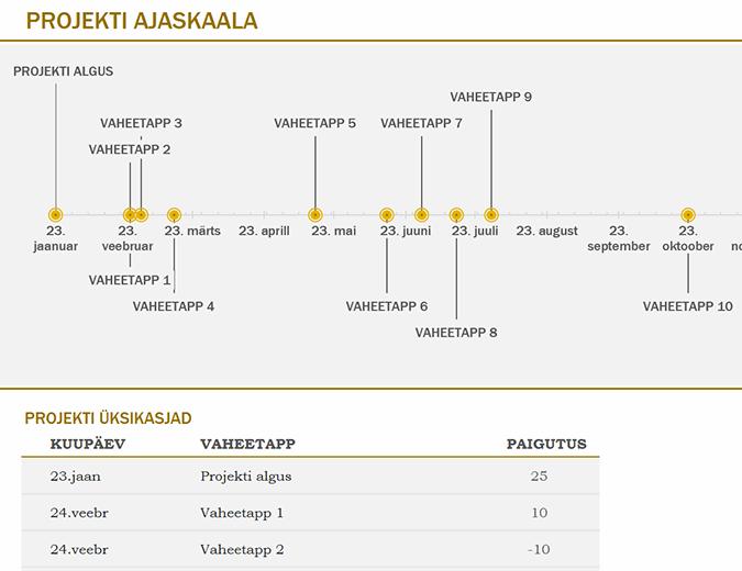 Ajaskaala koos vaheetappidega (kollane)