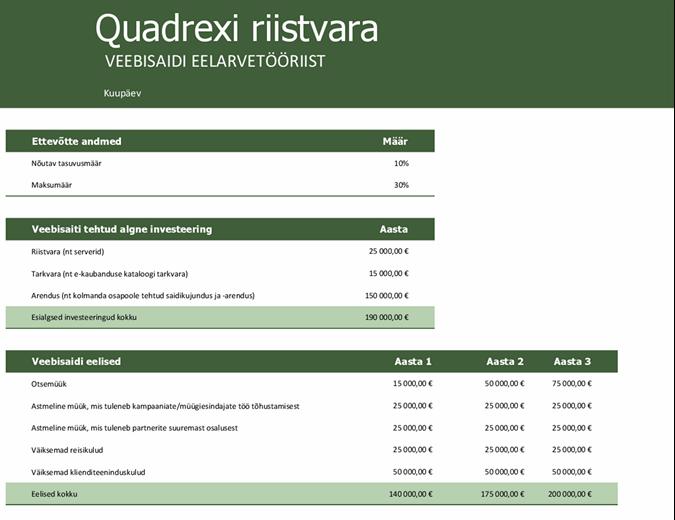 Veebisaidi eelarve