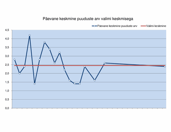 Perioodidiagramm