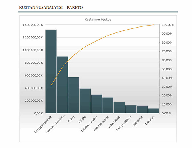 Kustannusanalyysi Pareto-kaaviolla