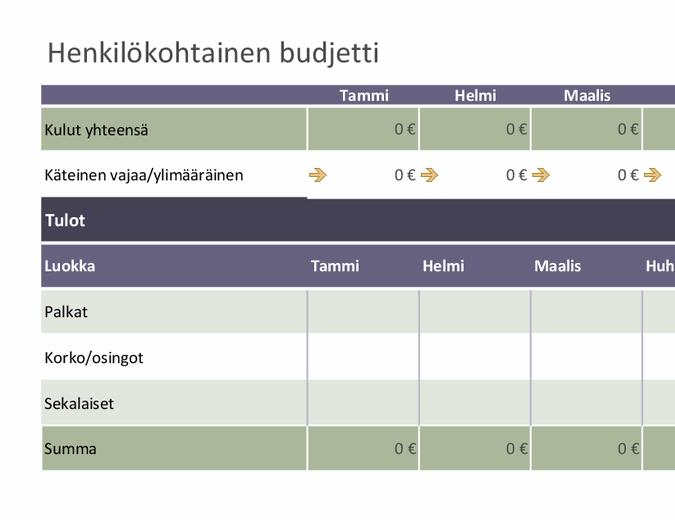 Henkilökohtainen perusbudjetti