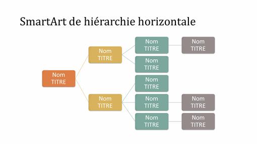 Diapositive organigramme de hiérarchie horizontale (multicolore sur blanc, grand écran)