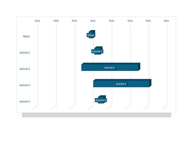 Diagramme de Gantt de projet