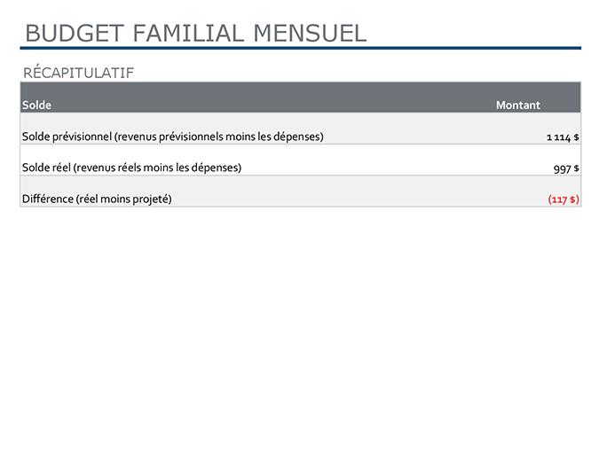 Budget familial mensuel