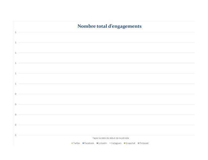 Rapport analytique de réseaux sociaux