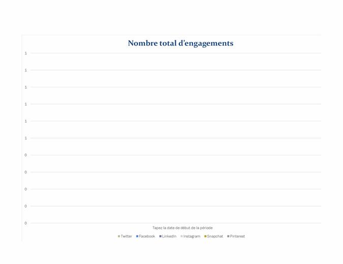Rapport d'analyse des médias sociaux