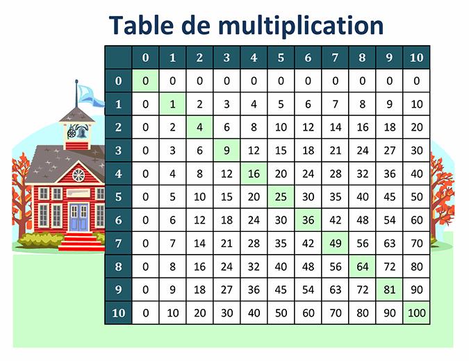 Table de multiplication (nombres de 1 à 10)