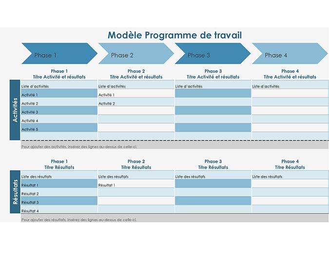 Chronologie de programme de travail