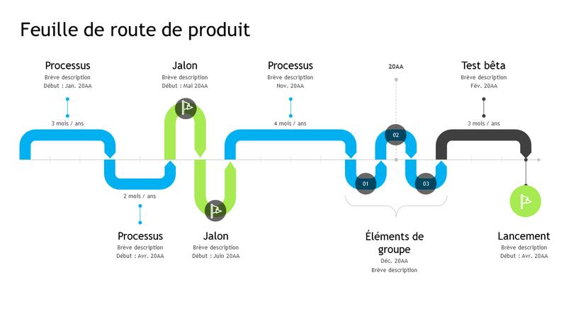 Feuille de route de produit (échéancier)