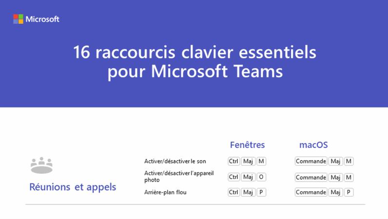 Les 16importants raccourcis clavier pour Microsoft Teams