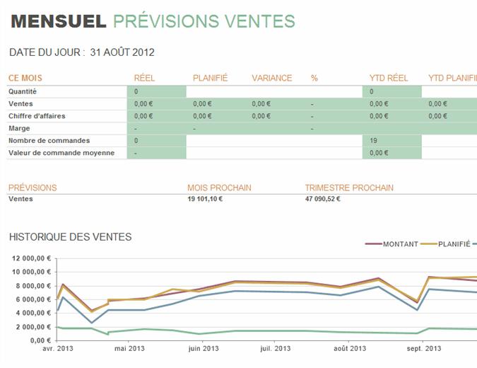 Rapport mensuel des ventes