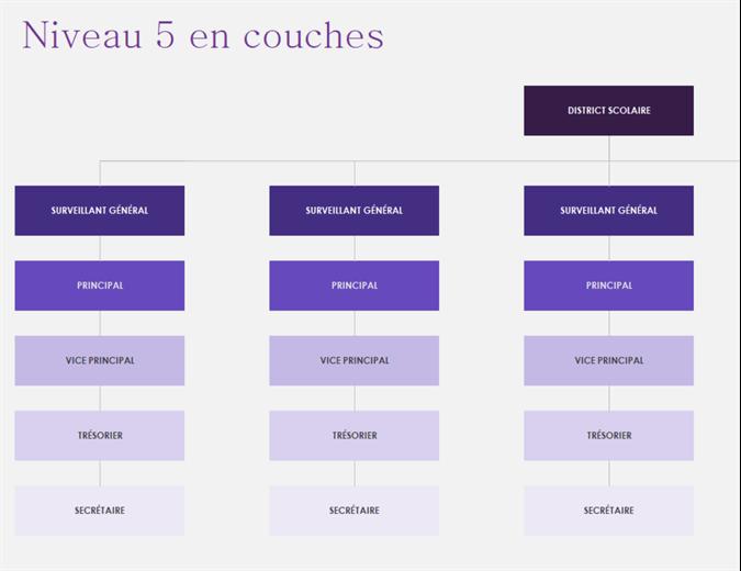 Organigrammes (visuels)