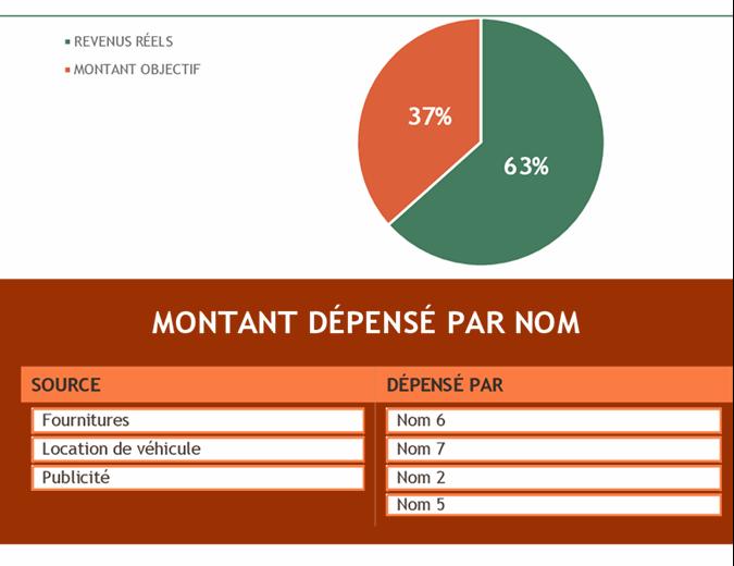 Budget relatif à l'événement de collecte de fonds