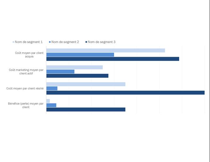 Analyse de rentabilité client