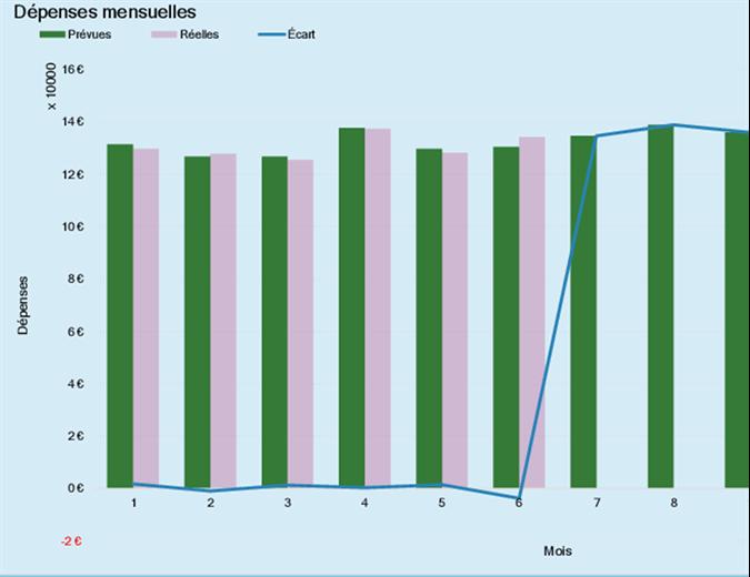 Budget de dépenses professionnelles