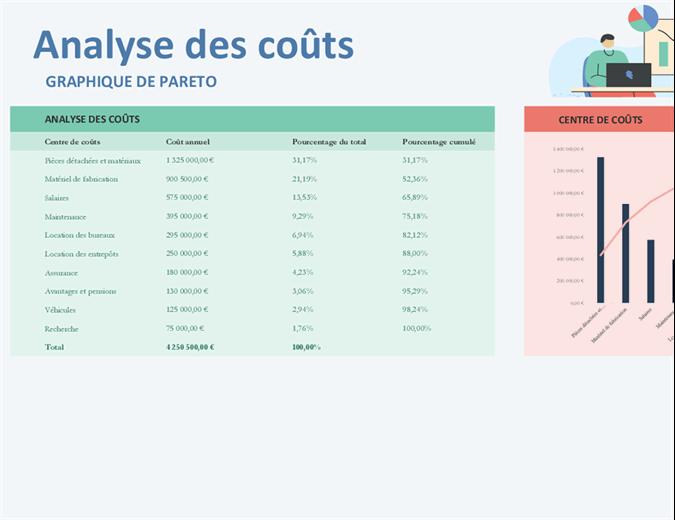Analyse des coûts avec le graphique Pareto