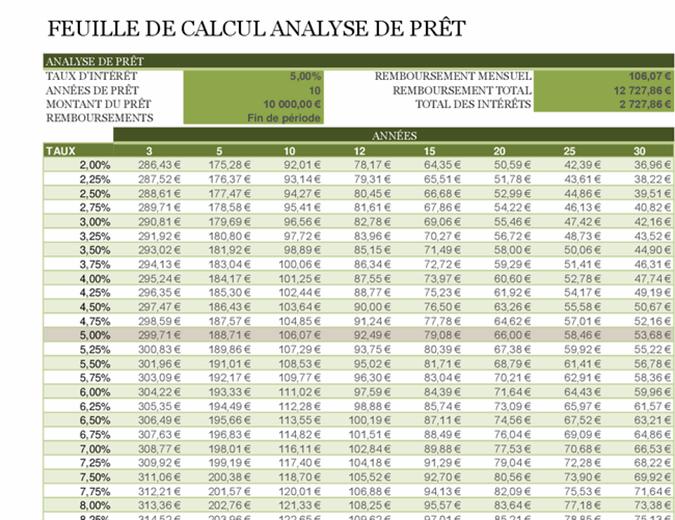 Feuille de calcul Analyse de prêt