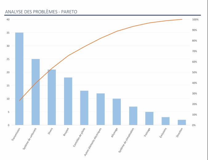 Analyse des problèmes avec le graphique Pareto
