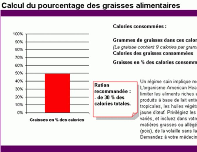Calcul du pourcentage des graisses alimentaires
