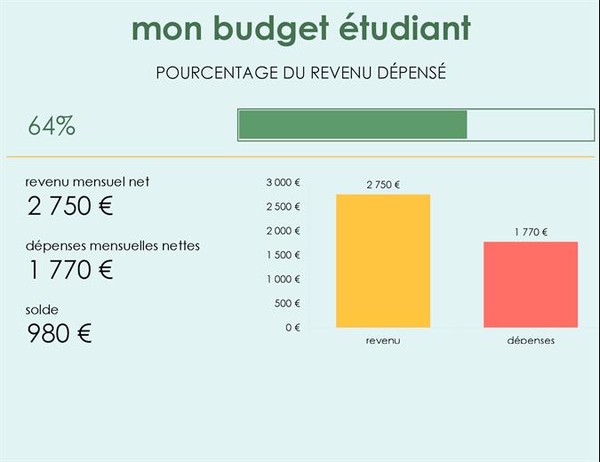 Mon budget étudiant