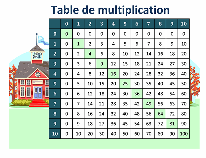 Table de multiplication (nombres de 1 à 10)