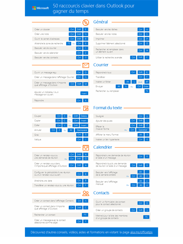 50 raccourcis clavier dans Outlook pour gagner du temps