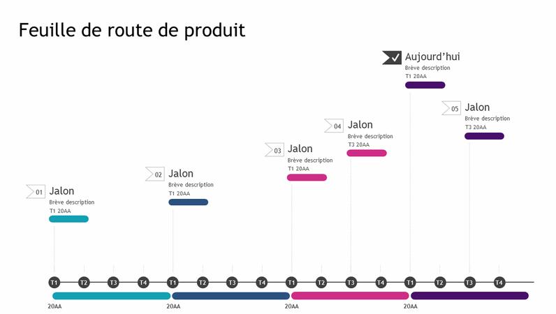 Chronologie de feuille de route claire