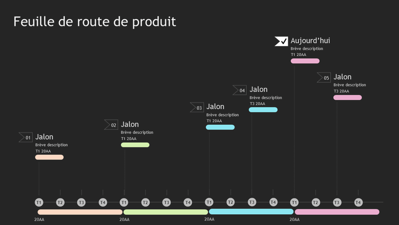 Chronologie de feuille de route foncée