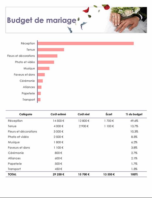 Budget fleurs pour un mariage