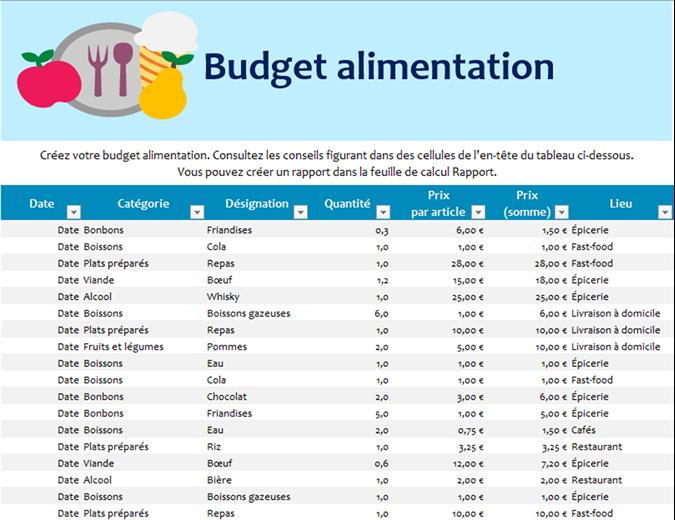 Budget alimentation
