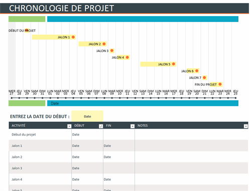 Chronologie de projet