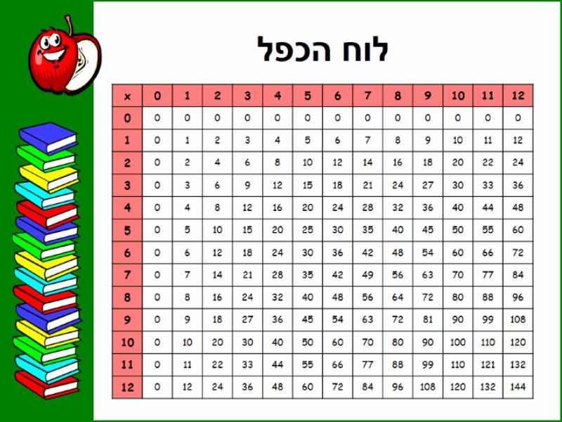 לוח הכפל (עד 12x12)