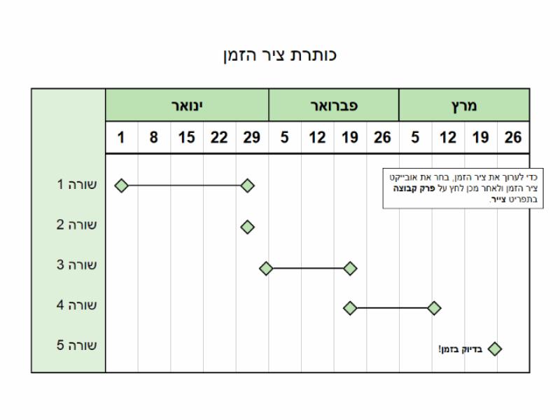 ציר זמן של שלושה חודשים
