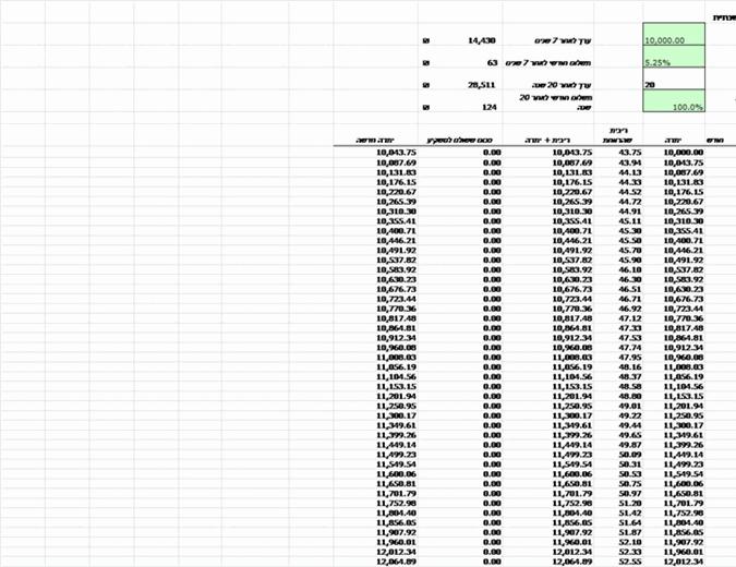 מחשבון תשואה שנתית להשקעה