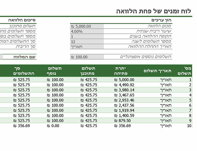 לוח זמנים של פחת הלוואה