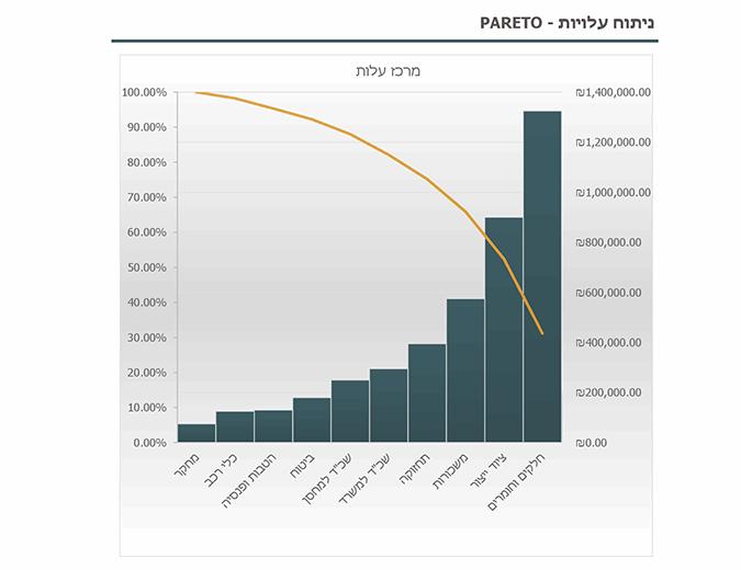 ניתוח עלויות עם תרשים Pareto