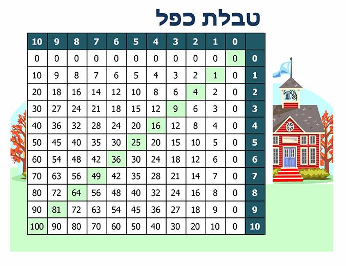 טבלת כפל (מספרים 1 עד 10)