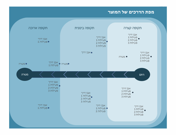 מפת דרכים ליצירת תרשים של אבן דרך