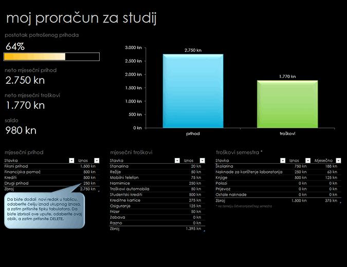 Moj proračun za studij