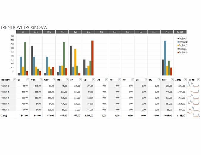 Proračun s trendovima troškova