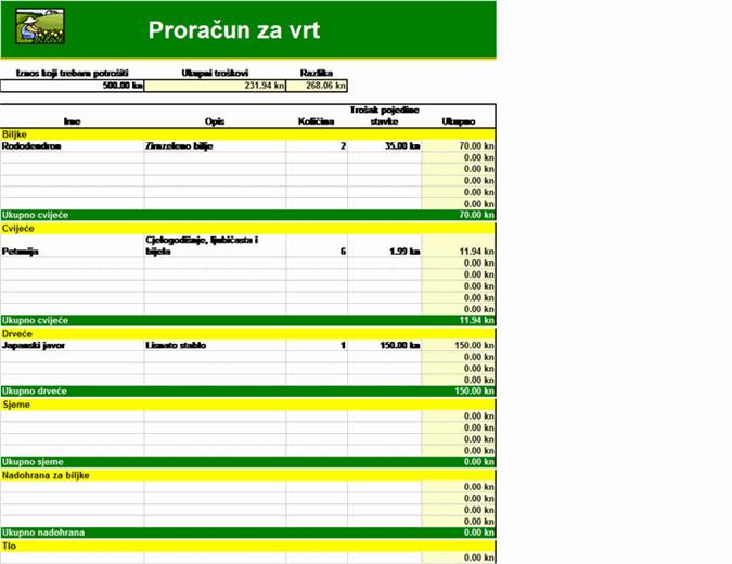 Proračun za vrt