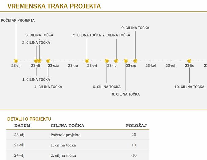 Vremenska traka s ciljnim točkama (žuta)