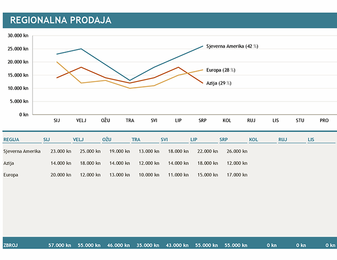 Grafikon s regionalnom prodajom